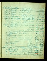 First page of laboratory notebook entitled Daily Accounts 1920-1921