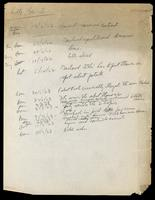 Notes regarding communication with Eli Lilly & Co. 15/5/1922 - 14/7/1923